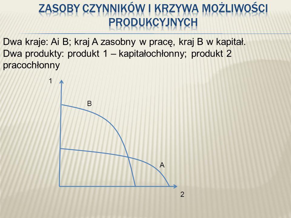 Dwa kraje: Ai B; kraj A zasobny w pracę, kraj B w kapitał. Dwa produkty: produkt 1 – kapitałochłonny; produkt 2 pracochłonny 1 2 B A