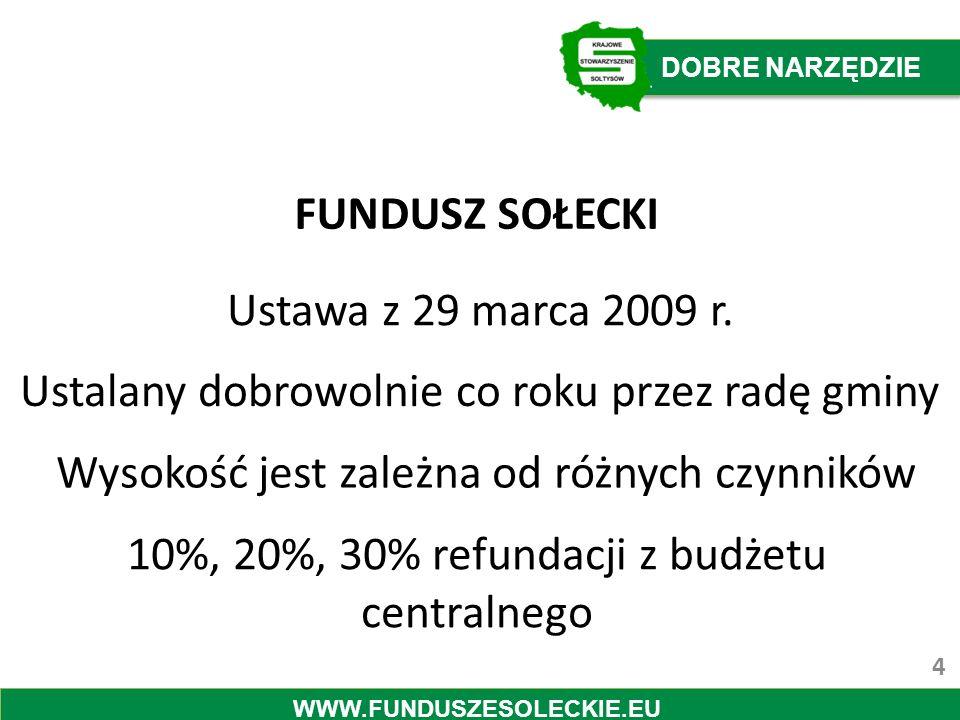 FUNDUSZ SOŁECKI Ustawa z 29 marca 2009 r. Ustalany dobrowolnie co roku przez radę gminy Wysokość jest zależna od różnych czynników 10%, 20%, 30% refun