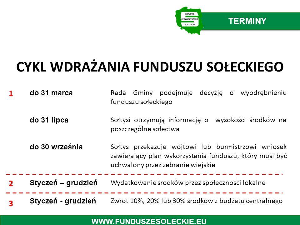 do 31 marca do 31 lipca do 30 września Styczeń – grudzień Styczeń - grudzień Rada Gminy podejmuje decyzję o wyodrębnieniu funduszu sołeckiego Sołtysi