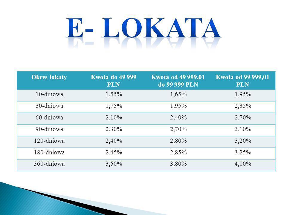 Okres lokatyKwota do 49 999 PLN Kwota od 49 999,01 do 99 999 PLN Kwota od 99 999,01 PLN 10-dniowa1,55%1,65%1,95% 30-dniowa1,75%1,95%2,35% 60-dniowa2,1