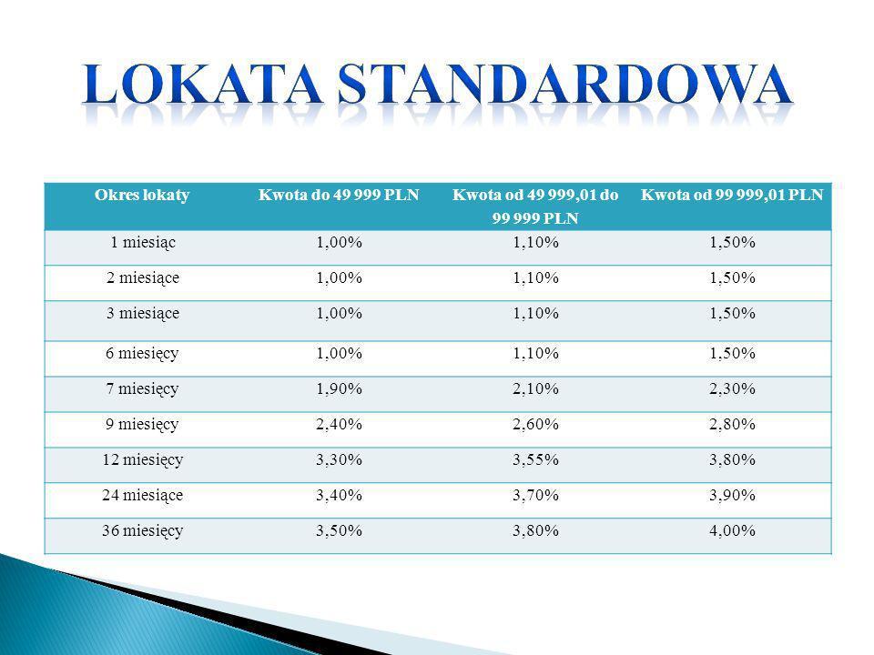 Okres lokatyKwota do 49 999 PLN Kwota od 49 999,01 do 99 999 PLN Kwota od 99 999,01 PLN 1 miesiąc1,00%1,10%1,50% 2 miesiące1,00%1,10%1,50% 3 miesiące1