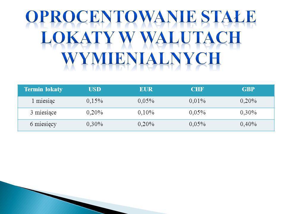 Termin lokatyUSDEURCHFGBP 1 miesiąc0,15%0,05%0,01%0,20% 3 miesiące0,20%0,10%0,05%0,30% 6 miesięcy0,30%0,20%0,05%0,40%