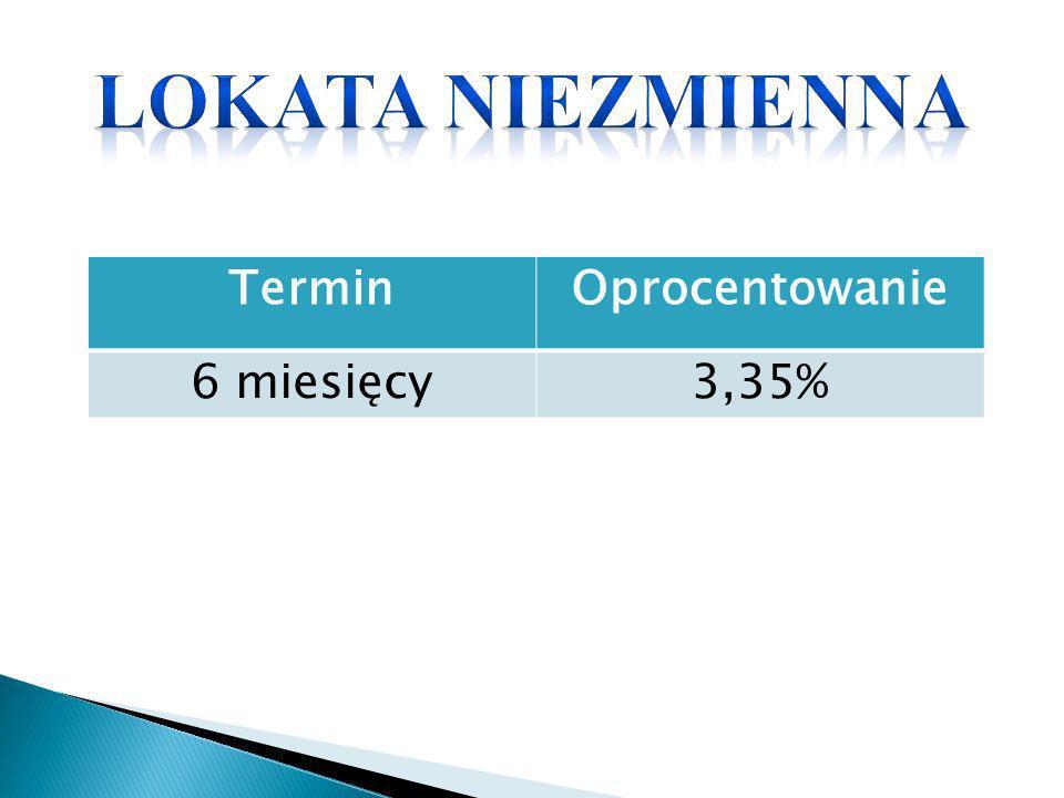 TerminOprocentowanie 6 miesięcy3,35%