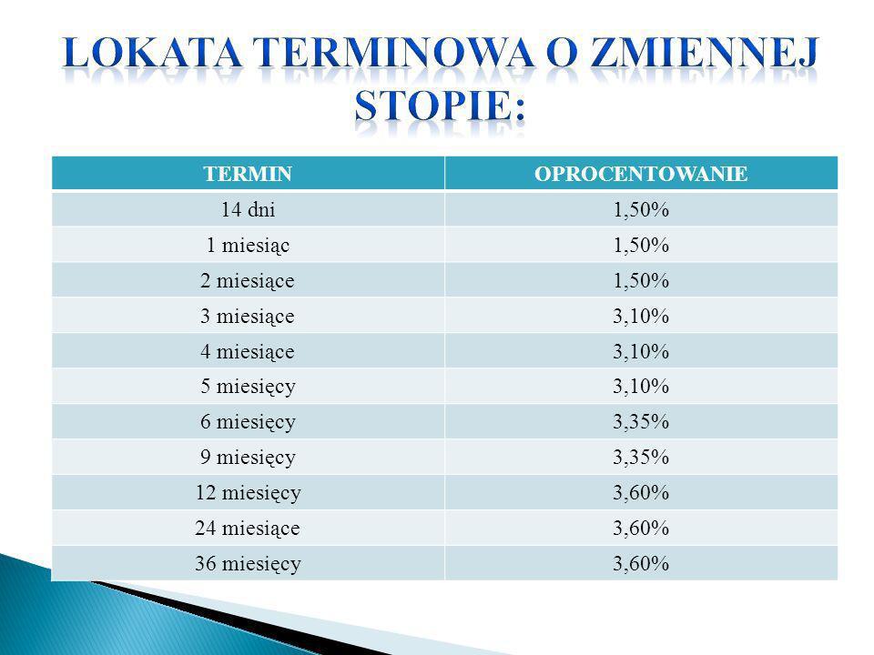 TERMINOPROCENTOWANIE 14 dni1,50% 1 miesiąc1,50% 2 miesiące1,50% 3 miesiące3,10% 4 miesiące3,10% 5 miesięcy3,10% 6 miesięcy3,35% 9 miesięcy3,35% 12 mie