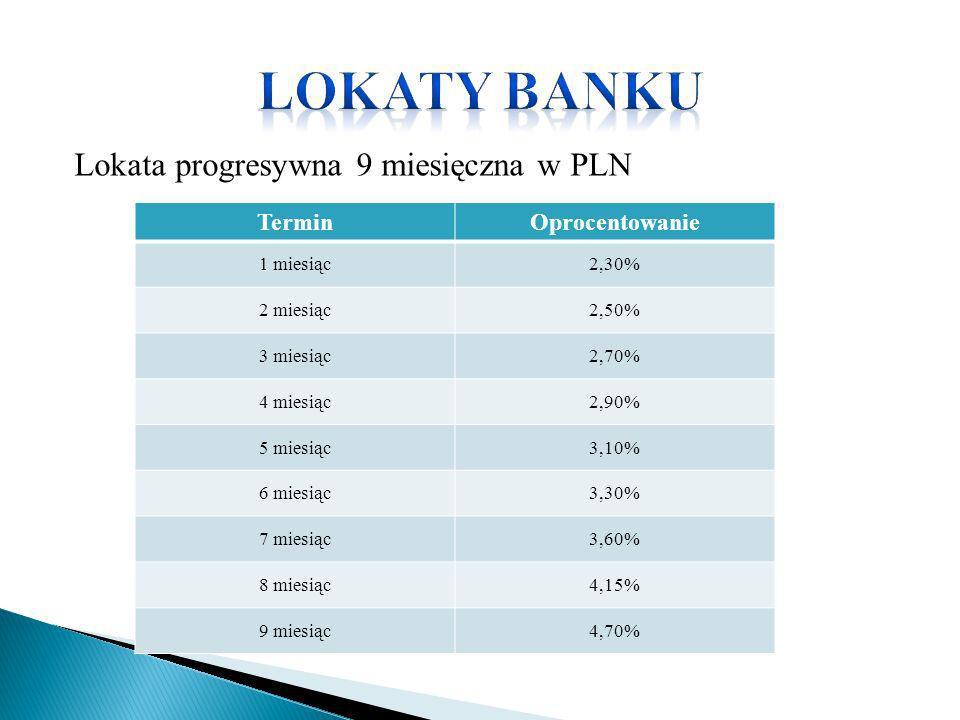 Lokata progresywna 9 miesięczna w PLN TerminOprocentowanie 1 miesiąc2,30% 2 miesiąc2,50% 3 miesiąc2,70% 4 miesiąc2,90% 5 miesiąc3,10% 6 miesiąc3,30% 7