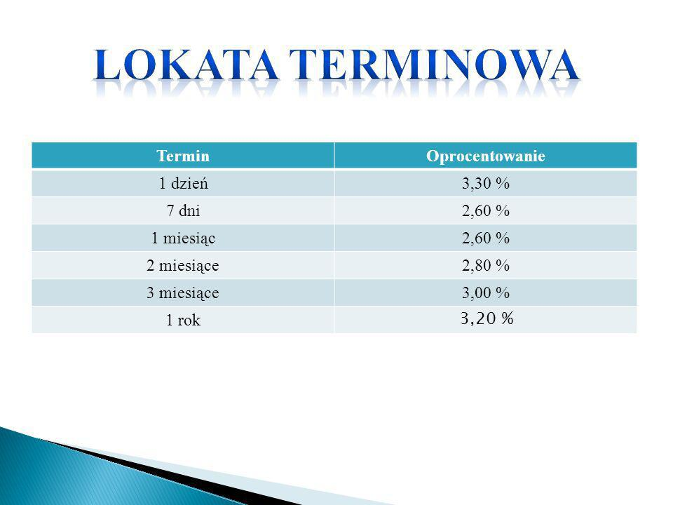TerminOprocentowanie 1 dzień3,30 % 7 dni2,60 % 1 miesiąc 2,60 % 2 miesiące 2,80 % 3 miesiące3,00 % 1 rok 3,20 %