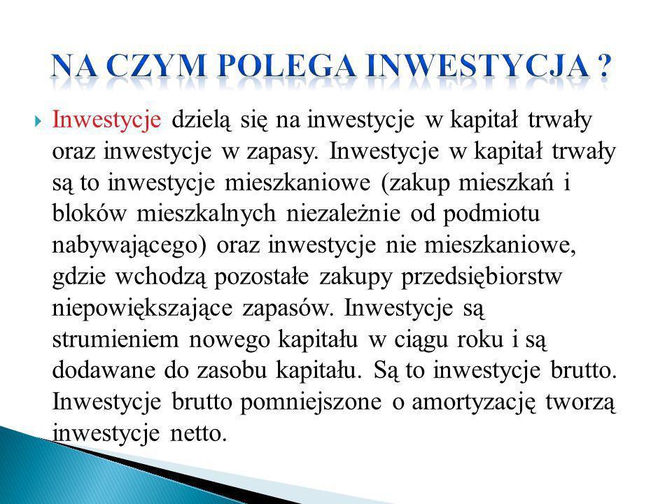 Inwestycje dzielą się na inwestycje w kapitał trwały oraz inwestycje w zapasy. Inwestycje w kapitał trwały są to inwestycje mieszkaniowe (zakup mieszk