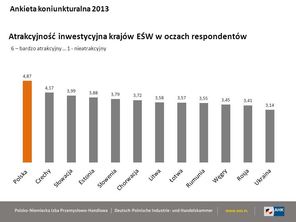 Atrakcyjność inwestycyjna krajów EŚW w oczach respondentów 6 – bardzo atrakcyjny … 1 - nieatrakcyjny Ankieta koniunkturalna 2013