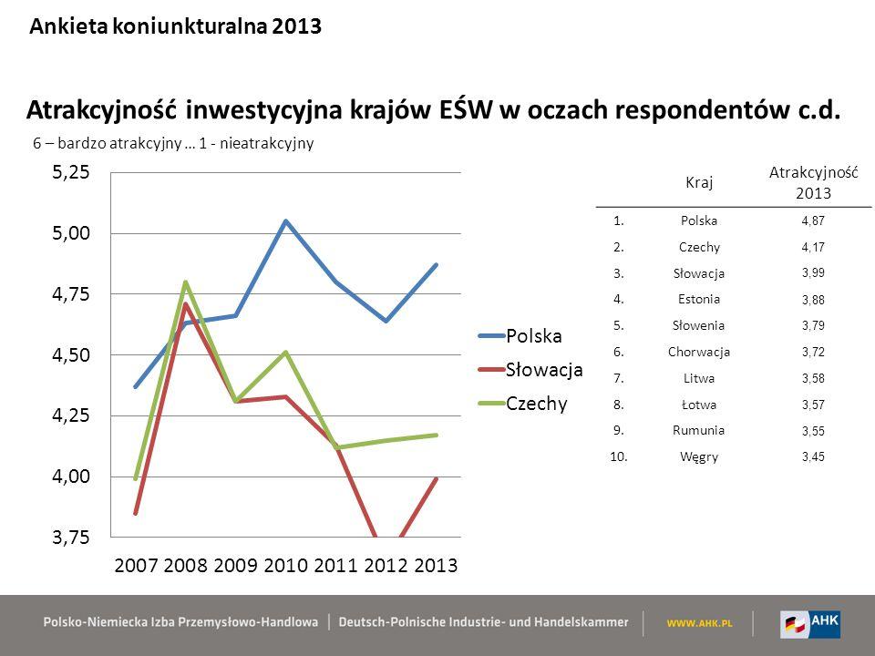 Atrakcyjność inwestycyjna krajów EŚW w oczach respondentów c.d.