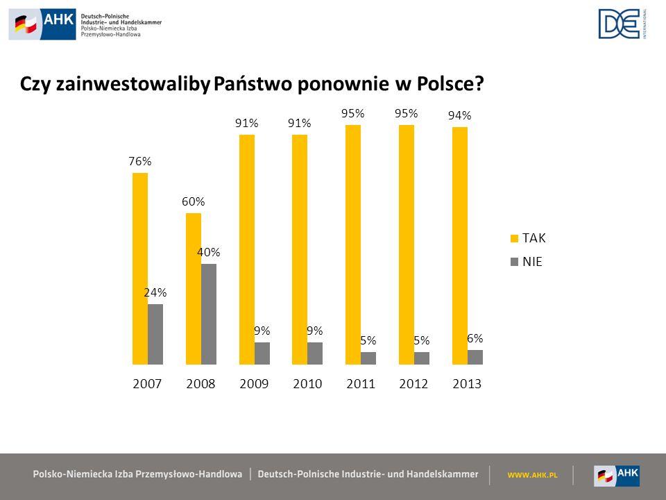 Czy zainwestowaliby Państwo ponownie w Polsce?
