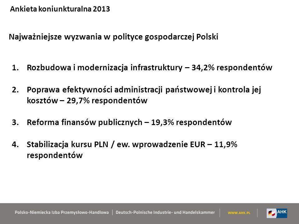 Najważniejsze wyzwania w polityce gospodarczej Polski Ankieta koniunkturalna 2013 1.Rozbudowa i modernizacja infrastruktury – 34,2% respondentów 2.Poprawa efektywności administracji państwowej i kontrola jej kosztów – 29,7% respondentów 3.Reforma finansów publicznych – 19,3% respondentów 4.Stabilizacja kursu PLN / ew.