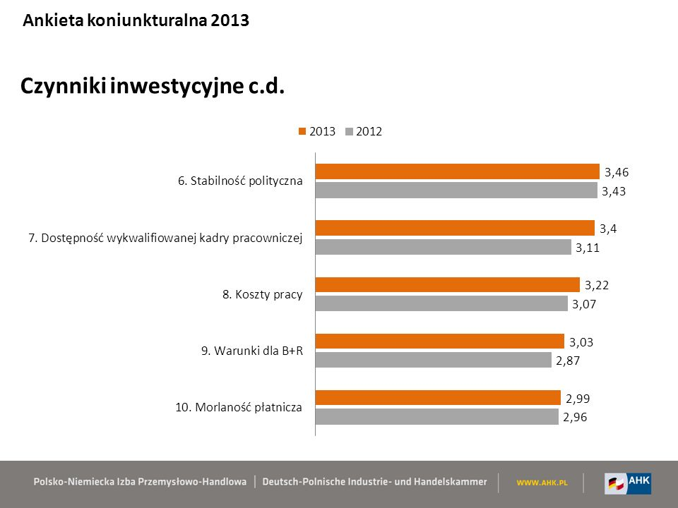 Czynniki inwestycyjne c.d. Ankieta koniunkturalna 2013