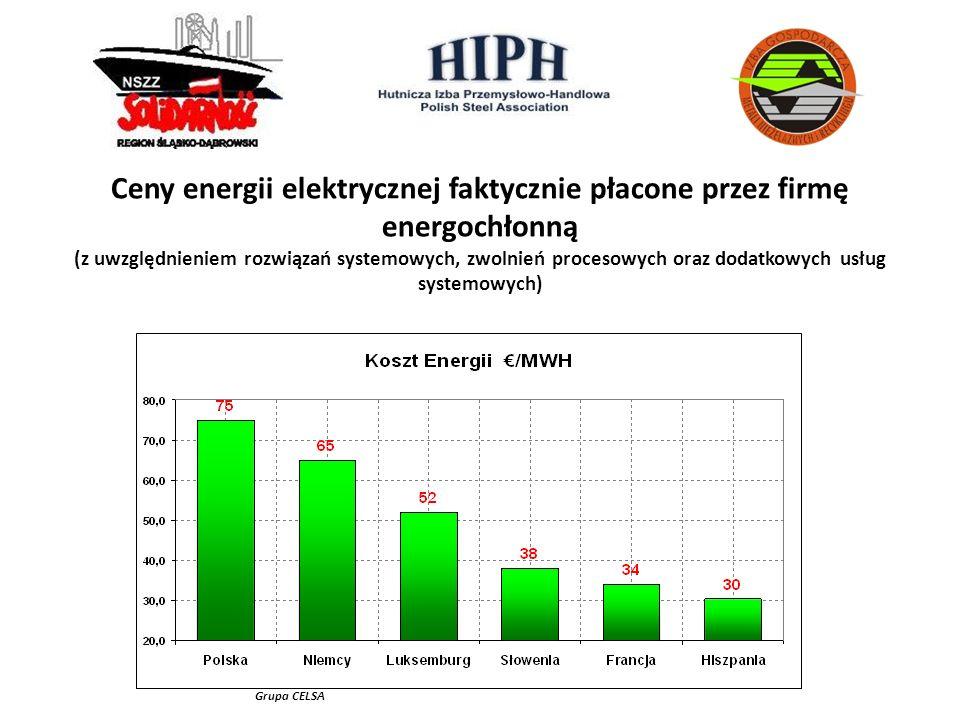 KOSZTY ENERGII ELEKTRYCZNEJ DLA PRODUCENTÓW ENERGOCHŁONNYCH W UE. Grupa CELSA Ceny energii elektrycznej faktycznie płacone przez firmę energochłonną (
