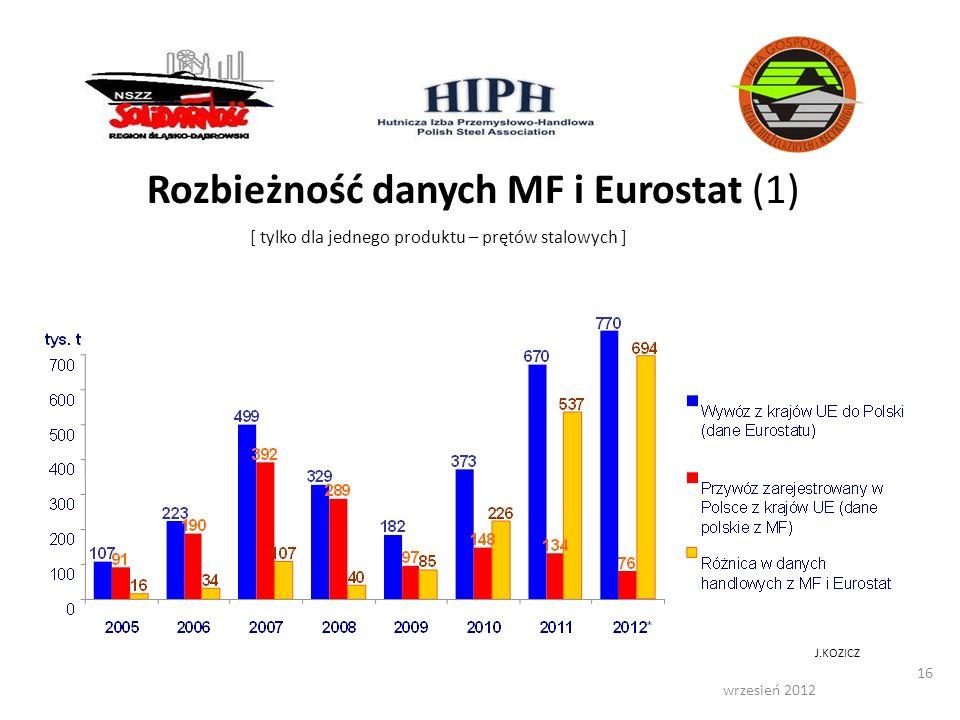 wrzesień 2012 16 [ tylko dla jednego produktu – prętów stalowych ] Rozbieżność danych MF i Eurostat (1) J.KOZICZ