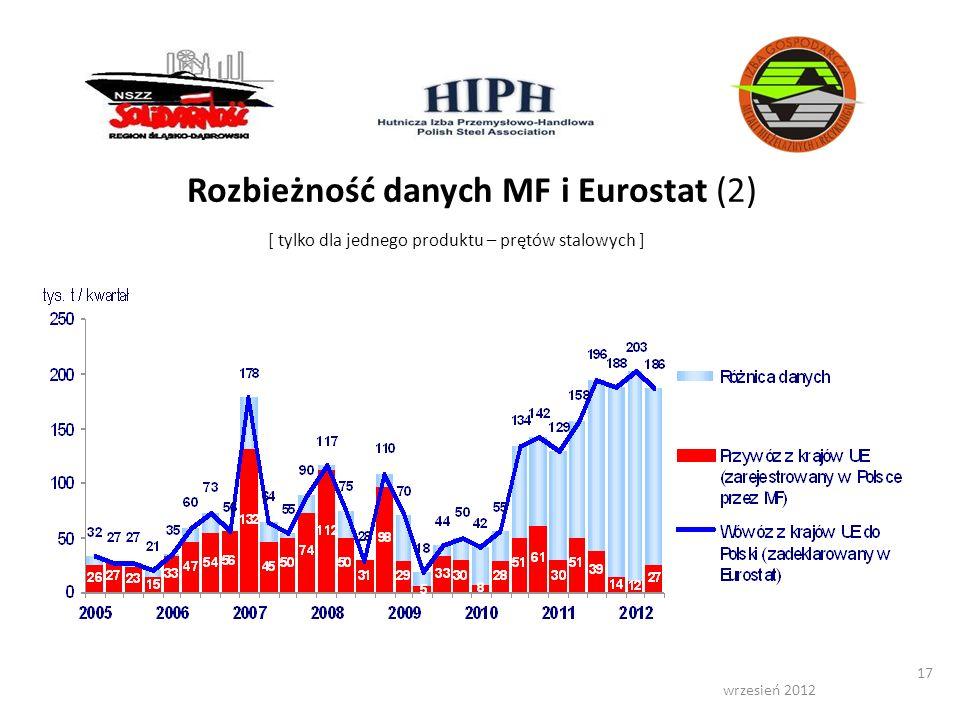wrzesień 2012 17 Rozbieżność danych MF i Eurostat (2) [ tylko dla jednego produktu – prętów stalowych ]