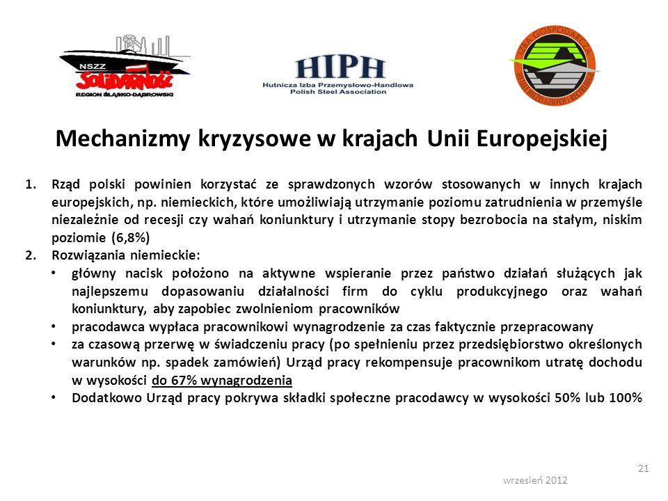 wrzesień 2012 21 Mechanizmy kryzysowe w krajach Unii Europejskiej 1.Rząd polski powinien korzystać ze sprawdzonych wzorów stosowanych w innych krajach