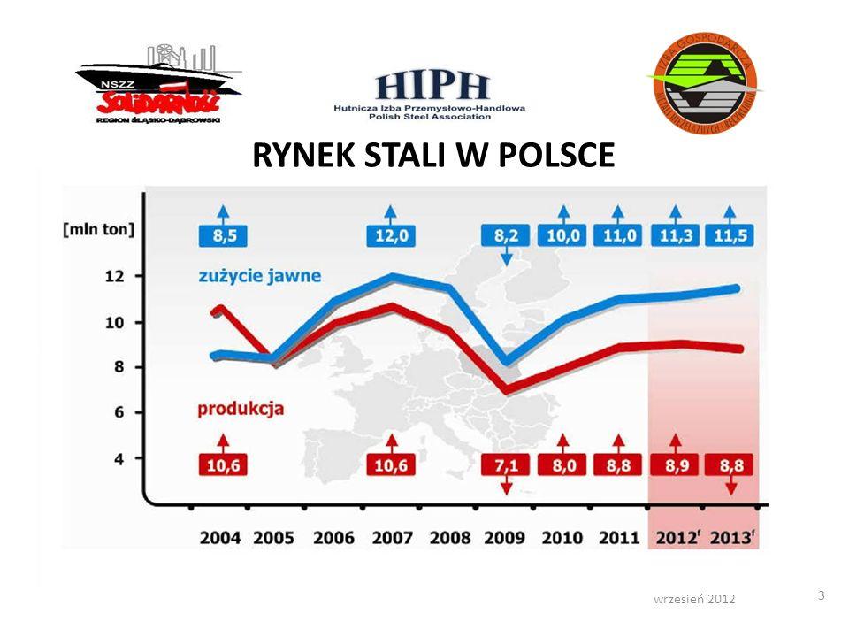 wrzesień 2012 3 RYNEK STALI W POLSCE