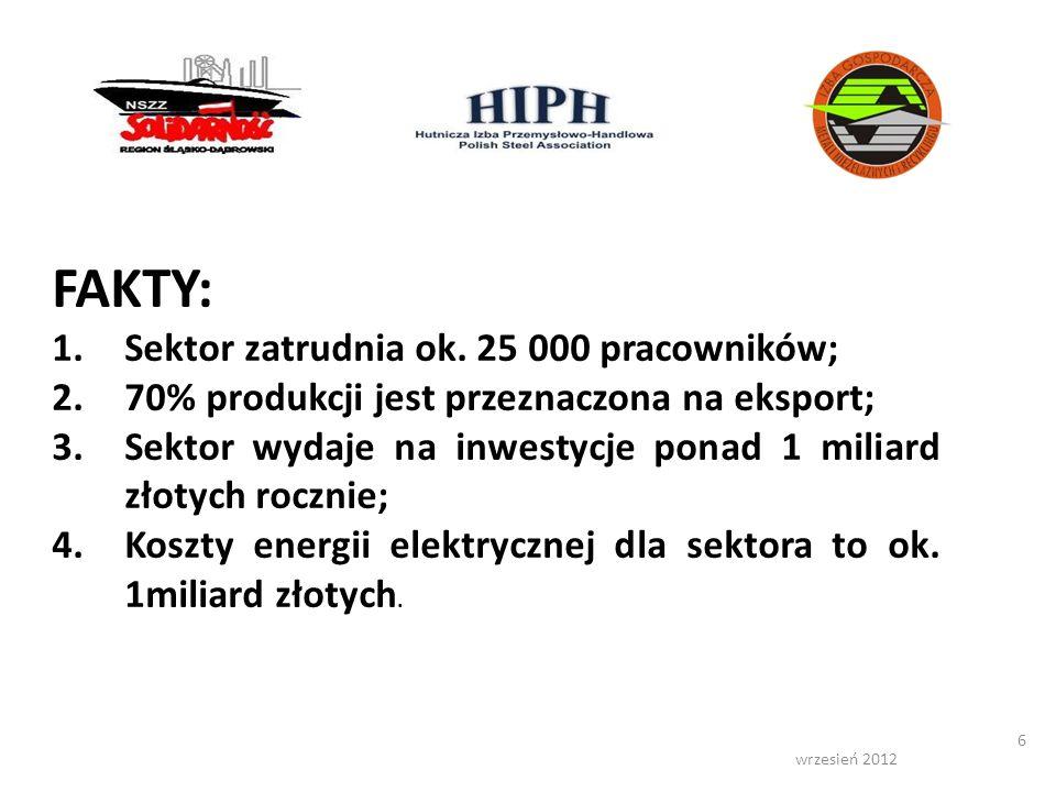 wrzesień 2012 6 FAKTY: 1.Sektor zatrudnia ok. 25 000 pracowników; 2.70% produkcji jest przeznaczona na eksport; 3.Sektor wydaje na inwestycje ponad 1