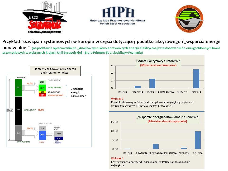 Przykład rozwiązań systemowych w Europie w części dotyczącej podatku akcyzowego i wsparcia energii odnawialnej (na podstawie opracowania pt. Analiza c