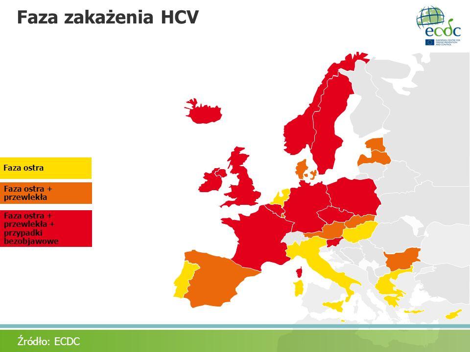 Faza zakażenia HCV Acute + chronic Acute only Faza ostra + przewlekła + przypadki bezobjawowe Faza ostra + przewlekła Faza ostra Źródło: ECDC