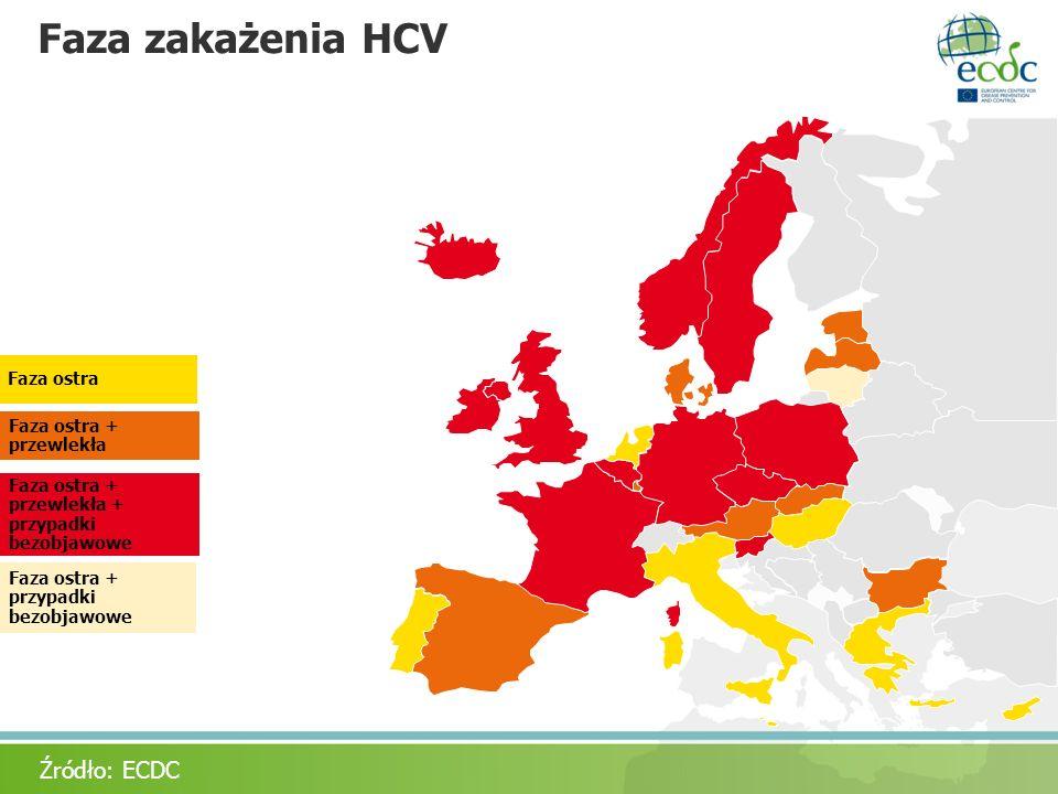 Faza zakażenia HCV Acute + chronic Acute only Faza ostra + przypadki bezobjawowe Faza ostra + przewlekła Faza ostra Źródło: ECDC Faza ostra + przewlek