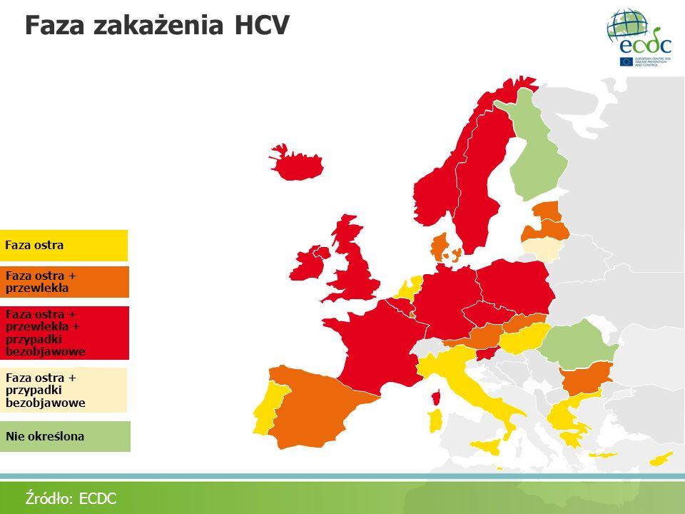 Faza zakażenia HCV Nie określona Źródło: ECDC Faza ostra Faza ostra + przewlekła Faza ostra + przewlekła + przypadki bezobjawowe Faza ostra + przypadk