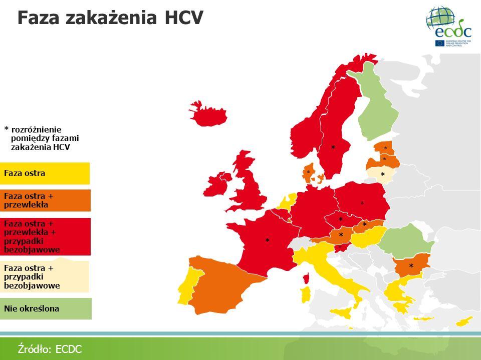 Faza zakażenia HCV * * * * * * * * * * * * * rozróżnienie pomiędzy fazami zakażenia HCV Źródło: ECDC Faza ostra Faza ostra + przewlekła Faza ostra + p