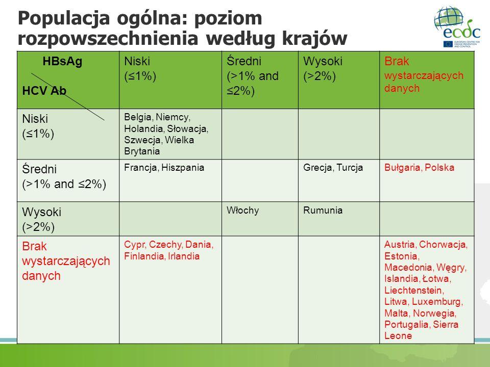 Populacja ogólna: poziom rozpowszechnienia według krajów HBsAg HCV Ab Niski (1%) Średni (>1% and 2%) Wysoki (>2%) Brak wystarczających danych Niski (1