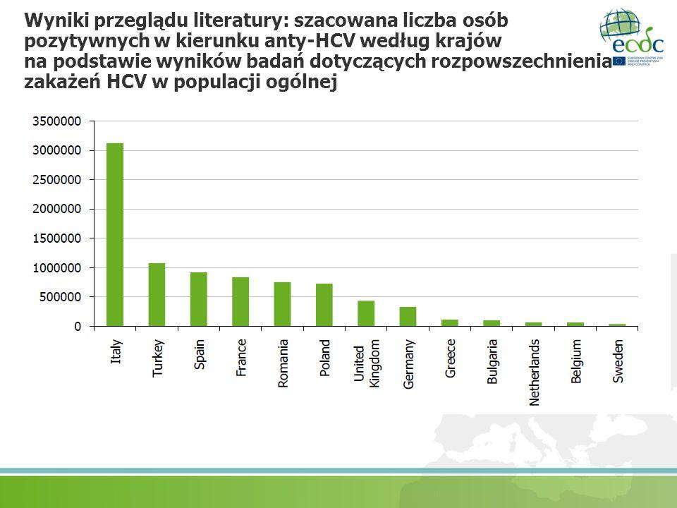 Wyniki przeglądu literatury: szacowana liczba osób pozytywnych w kierunku anty-HCV według krajów na podstawie wyników badań dotyczących rozpowszechnie