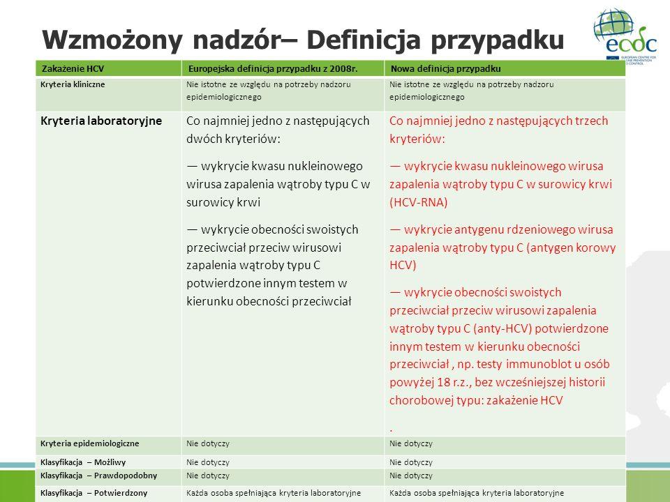 Wzmożony nadzór– Definicja przypadku Zakażenie HCVEuropejska definicja przypadku z 2008r.Nowa definicja przypadku Kryteria kliniczne Nie istotne ze wz