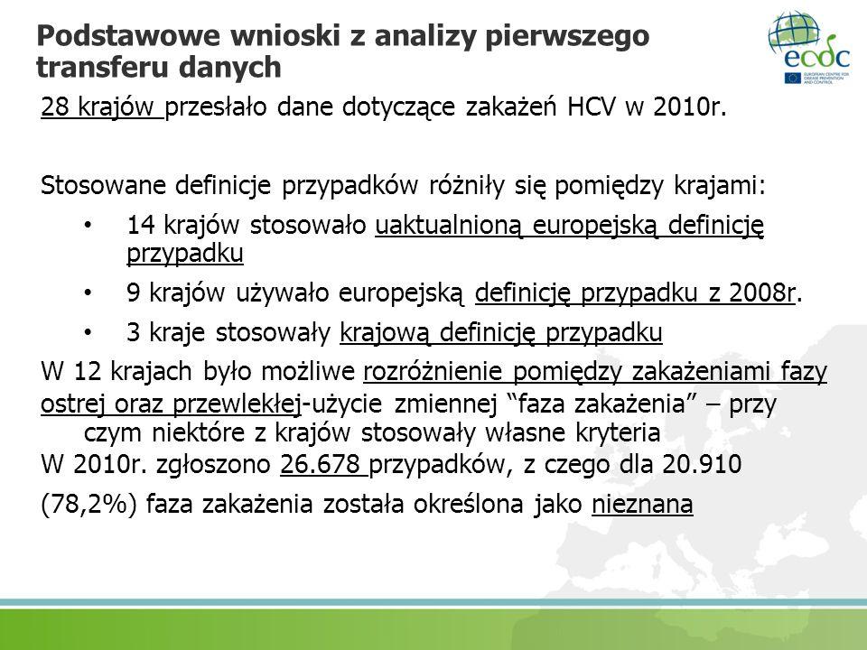 Podstawowe wnioski z analizy pierwszego transferu danych 28 krajów przesłało dane dotyczące zakażeń HCV w 2010r. Stosowane definicje przypadków różnił
