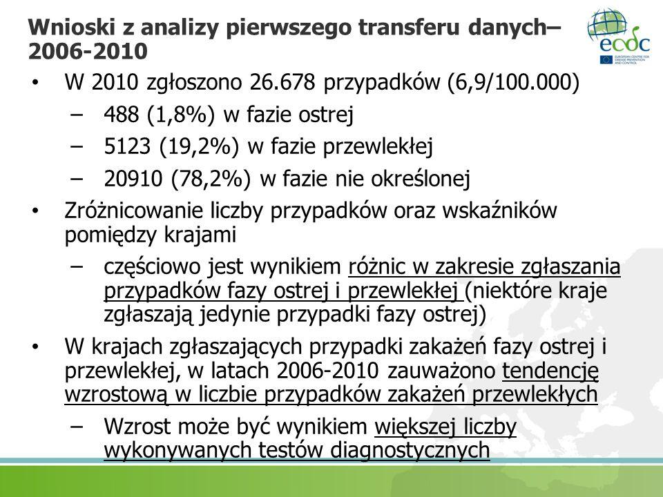 Wnioski z analizy pierwszego transferu danych– 2006-2010 W 2010 zgłoszono 26.678 przypadków (6,9/100.000) –488 (1,8%) w fazie ostrej –5123 (19,2%) w f