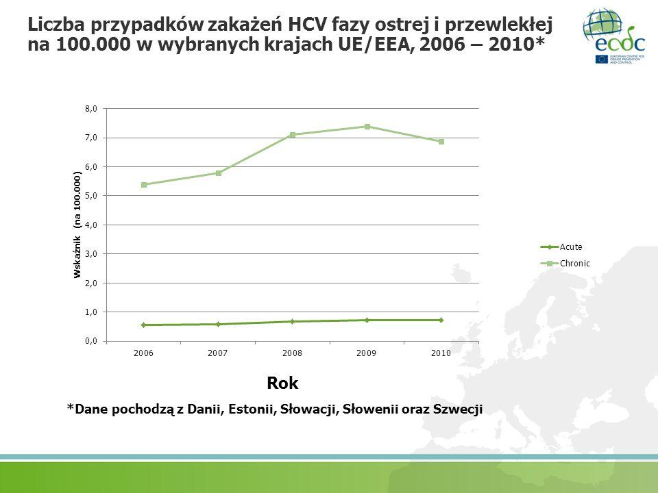 Liczba przypadków zakażeń HCV fazy ostrej i przewlekłej na 100.000 w wybranych krajach UE/EEA, 2006 – 2010* *Dane pochodzą z Danii, Estonii, Słowacji,