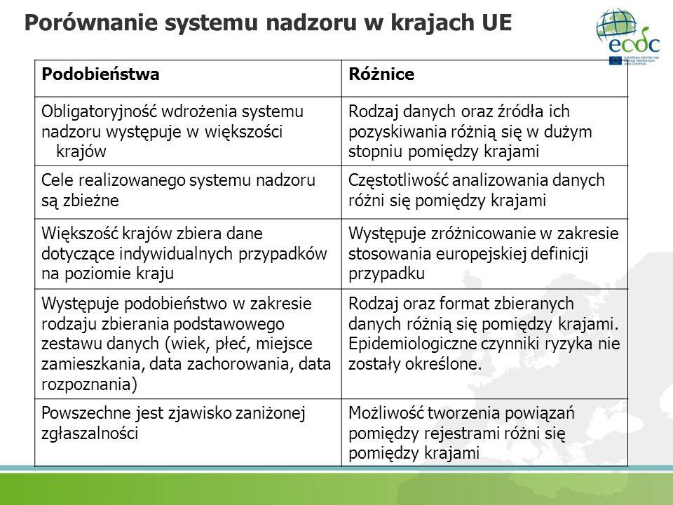 Porównanie systemu nadzoru w krajach UE PodobieństwaRóżnice Obligatoryjność wdrożenia systemu nadzoru występuje w większości krajów Rodzaj danych oraz