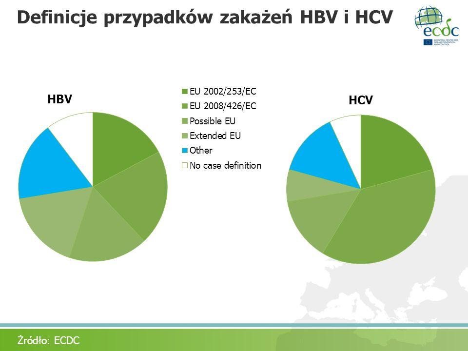 Definicje przypadków zakażeń HBV i HCV Żródło: ECDC