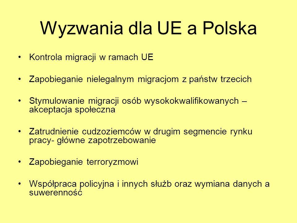 Wyzwania dla UE a Polska Kontrola migracji w ramach UE Zapobieganie nielegalnym migracjom z państw trzecich Stymulowanie migracji osób wysokokwalifiko