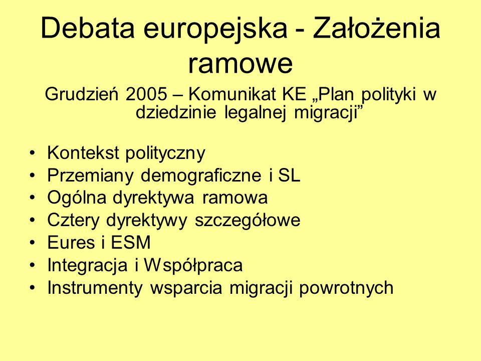 Debata europejska - Założenia ramowe Grudzień 2005 – Komunikat KE Plan polityki w dziedzinie legalnej migracji Kontekst polityczny Przemiany demografi