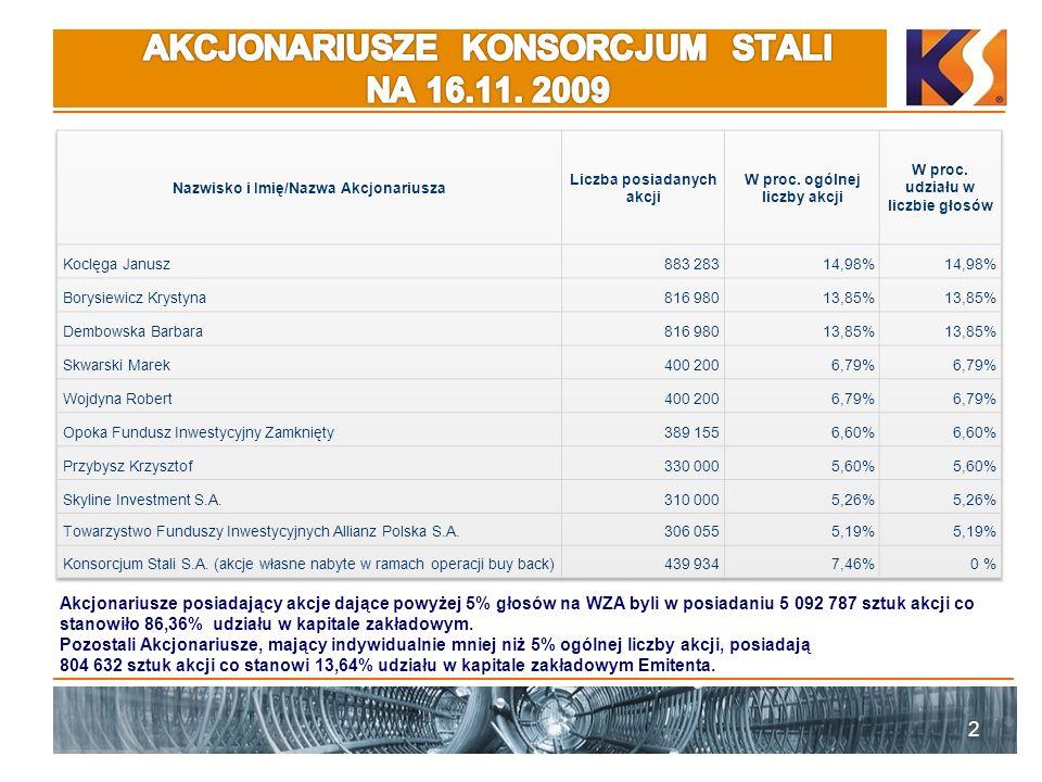 2 Akcjonariusze posiadający akcje dające powyżej 5% głosów na WZA byli w posiadaniu 5 092 787 sztuk akcji co stanowiło 86,36% udziału w kapitale zakładowym.