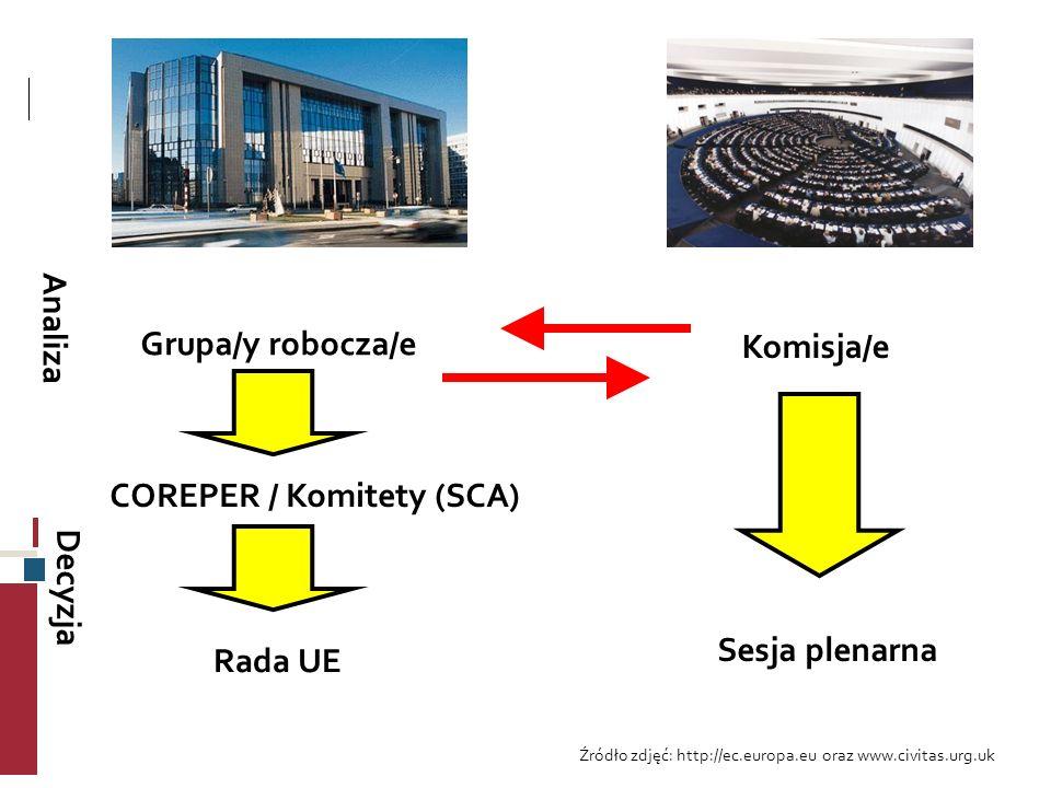 Grupa/y robocza/e COREPER / Komitety (SCA) Rada UE Komisja/e Sesja plenarna Analiza Decyzja Źródło zdjęć: http://ec.europa.eu oraz www.civitas.urg.uk