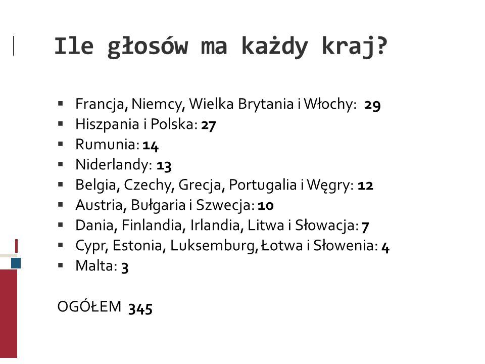 Ile głosów ma każdy kraj? Francja, Niemcy, Wielka Brytania i Włochy: 29 Hiszpania i Polska: 27 Rumunia: 14 Niderlandy: 13 Belgia, Czechy, Grecja, Port