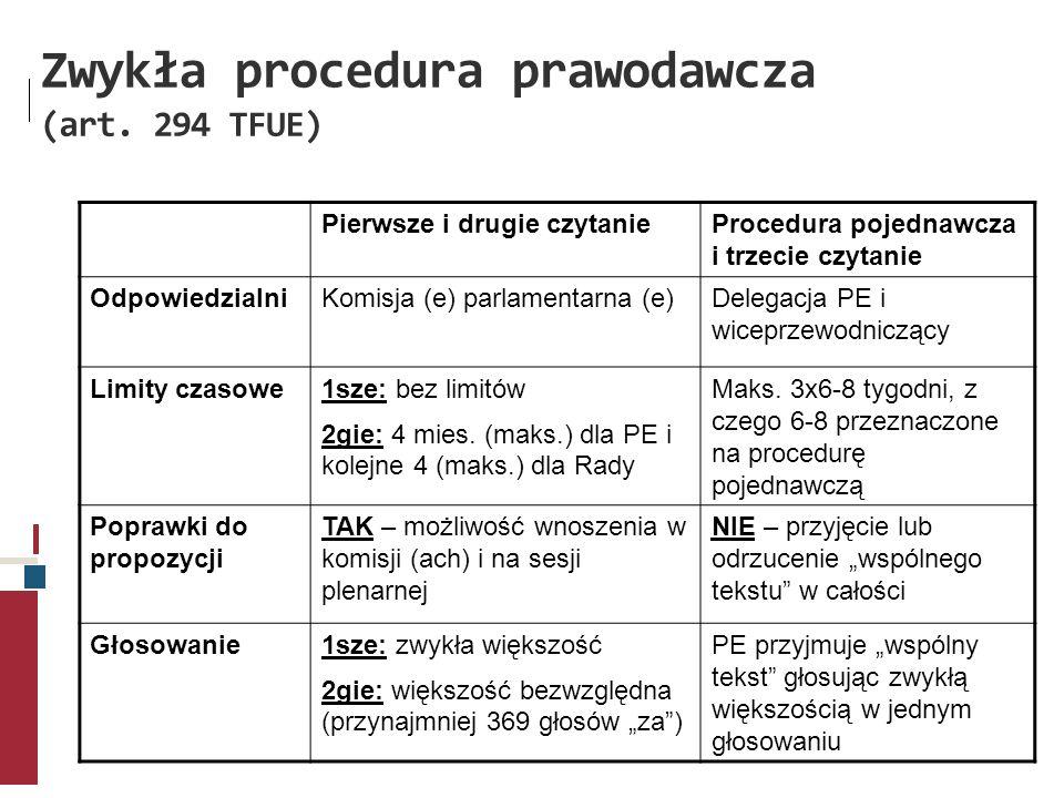 Zwykła procedura prawodawcza (art. 294 TFUE) Pierwsze i drugie czytanieProcedura pojednawcza i trzecie czytanie OdpowiedzialniKomisja (e) parlamentarn