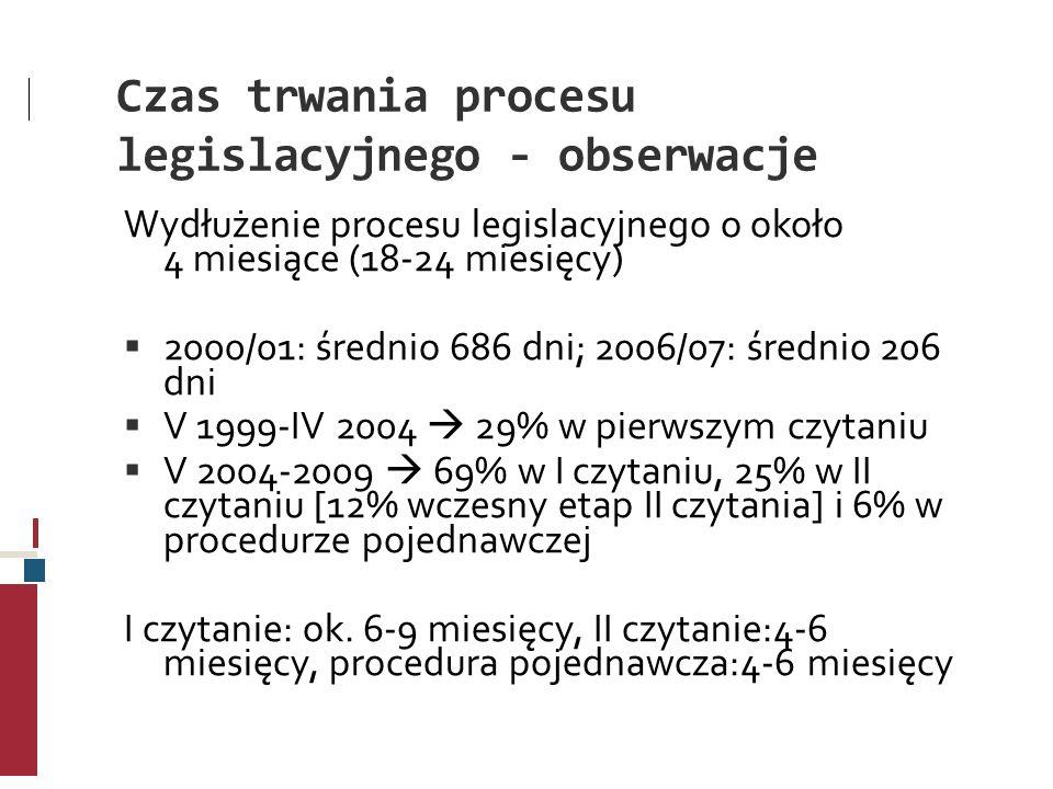 Czas trwania procesu legislacyjnego - obserwacje Wydłużenie procesu legislacyjnego o około 4 miesiące (18-24 miesięcy) 2000/01: średnio 686 dni; 2006/
