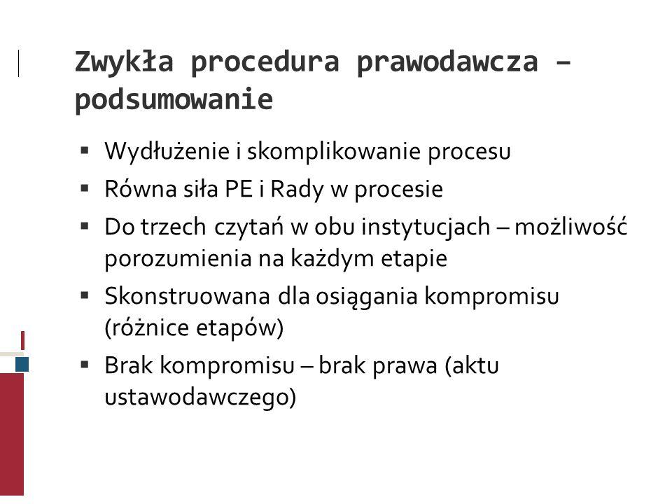 Zwykła procedura prawodawcza – podsumowanie Wydłużenie i skomplikowanie procesu Równa siła PE i Rady w procesie Do trzech czytań w obu instytucjach –