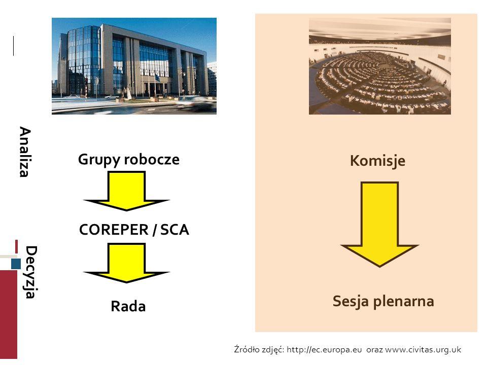 Grupy robocze COREPER / SCA Rada Komisje Sesja plenarna Analiza Decyzja Źródło zdjęć: http://ec.europa.eu oraz www.civitas.urg.uk