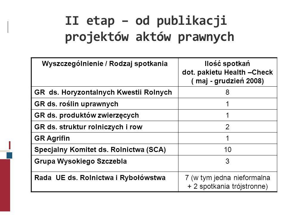 II etap – od publikacji projektów aktów prawnych Wyszczególnienie / Rodzaj spotkaniaIlość spotkań dot. pakietu Health –Check ( maj - grudzień 2008) GR