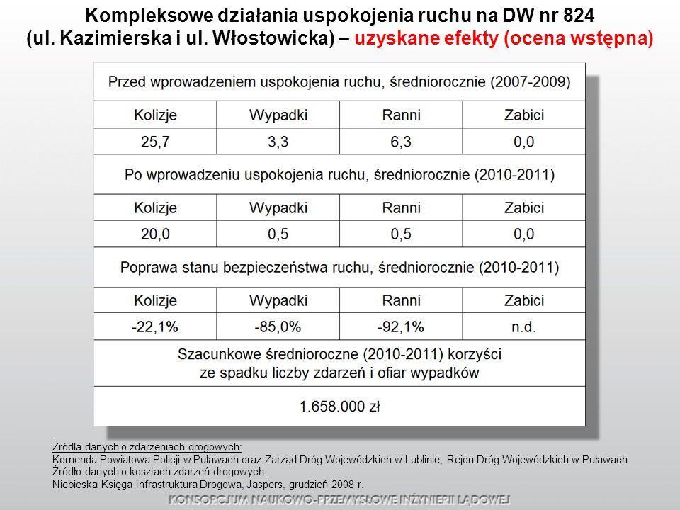Źródła danych o zdarzeniach drogowych: Komenda Powiatowa Policji w Puławach oraz Zarząd Dróg Wojewódzkich w Lublinie, Rejon Dróg Wojewódzkich w Puława