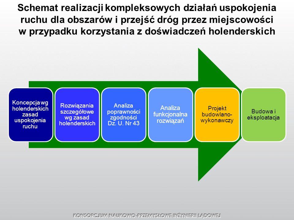 Koncepcja wg holenderskich zasad uspokojenia ruchu Rozwiązania szczegółowe wg zasad holenderskich Analiza poprawności zgodności Dz. U. Nr 43 Analiza f