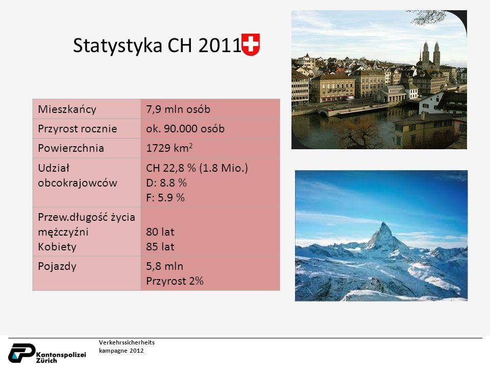 Statystyka CH 2011 Verkehrssicherheits kampagne 2012 Mieszkańcy7,9 mln osób Przyrost rocznieok.