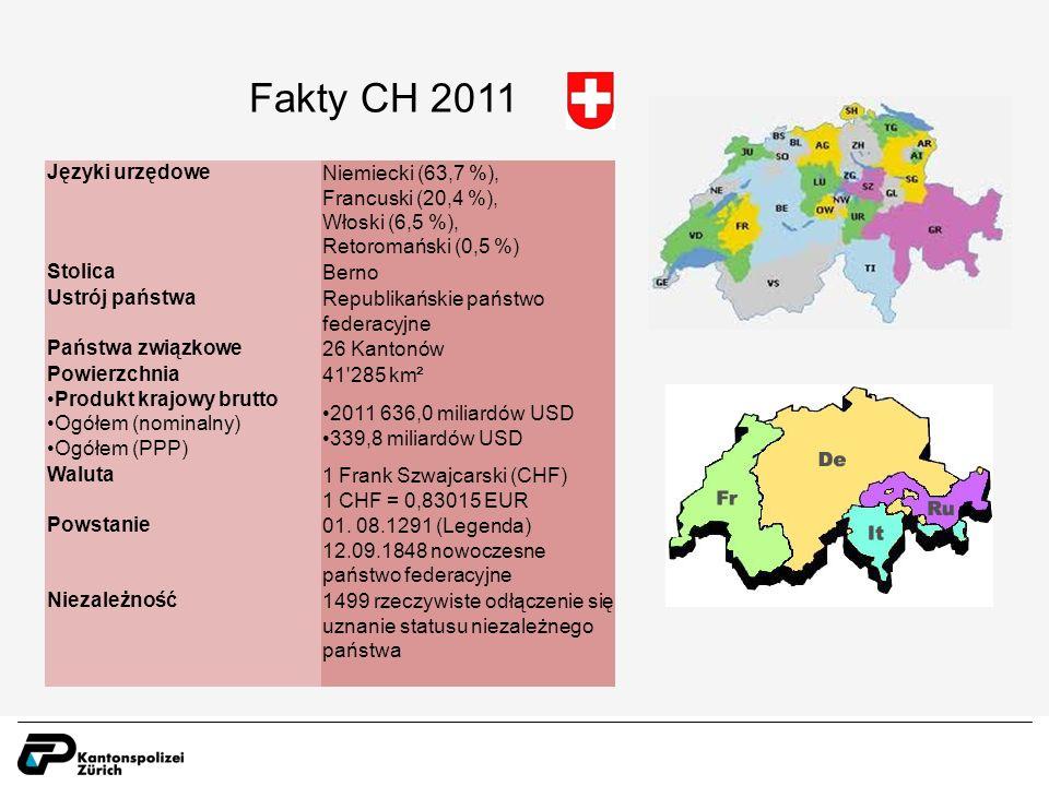 Fakty CH 2011 Języki urzędoweNiemiecki (63,7 %), Francuski (20,4 %), Włoski (6,5 %), Retoromański (0,5 %) StolicaBerno Ustrój państwaRepublikańskie państwo federacyjne Państwa związkowe26 Kantonów Powierzchnia41 285 km² Produkt krajowy brutto Ogółem (nominalny) Ogółem (PPP) 2011 636,0 miliardów USD 339,8 miliardów USD Waluta1 Frank Szwajcarski (CHF) 1 CHF = 0,83015 EUR Powstanie01.