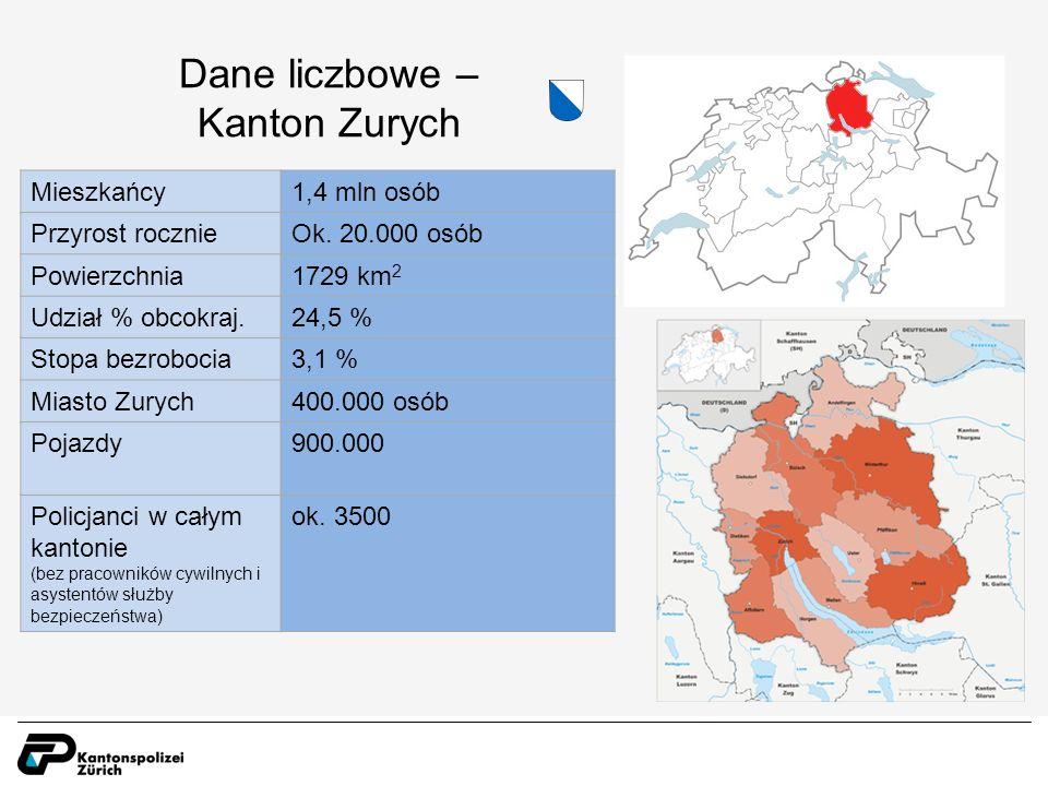 Dane liczbowe – Kanton Zurych Mieszkańcy1,4 mln osób Przyrost rocznieOk.